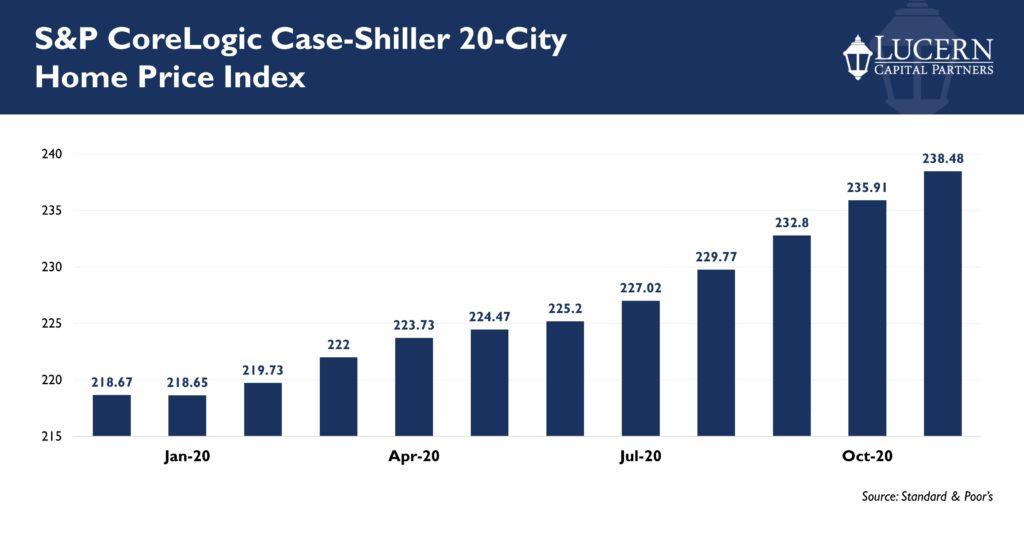 20-city home price index